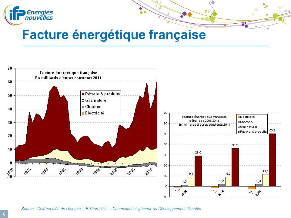 6 Facture énergétique française Source : Chiffres clés de lénergie – Edition 2011 – Commissariat général au Développement Durable
