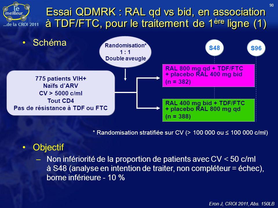le meilleur …de la CROI 2011 Schéma Objectif –Non infériorité de la proportion de patients avec CV < 50 c/ml à S48 (analyse en intention de traiter, non compléteur = échec), borne inférieure - 10 % RAL 400 mg bid + TDF/FTC + placebo RAL 800 mg qd (n = 388) RAL 800 mg qd + TDF/FTC + placebo RAL 400 mg bid (n = 382) Randomisation* 1 : 1 Double aveugle 775 patients VIH+ Naïfs dARV CV > 5000 c/ml Tout CD4 Pas de résistance à TDF ou FTC S96 Essai QDMRK : RAL qd vs bid, en association à TDF/FTC, pour le traitement de 1 ère ligne (1) S48 Eron J, CROI 2011, Abs.