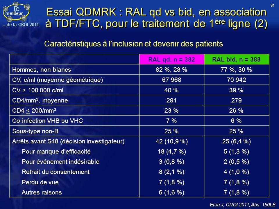 le meilleur …de la CROI 2011 Essai QDMRK : RAL qd vs bid, en association à TDF/FTC, pour le traitement de 1 ère ligne (2) RAL qd, n = 382RAL bid, n = 388 Hommes, non-blancs82 %, 28 %77 %, 30 % CV, c/ml (moyenne géométrique)67 96870 942 CV > 100 000 c/ml40 %39 % CD4/mm 3, moyenne291279 CD4 < 200/mm 3 23 %26 % Co-infection VHB ou VHC7 %6 % Sous-type non-B25 % Arrêts avant S48 (décision investigateur)42 (10,9 %)25 (6,4 %) Pour manque defficacité18 (4,7 %)5 (1,3 %) Pour événement indésirable3 (0,8 %)2 (0,5 %) Retrait du consentement8 (2,1 %)4 (1,0 %) Perdu de vue7 (1,8 %) Autres raisons6 (1,6 %)7 (1,8 %) Caractéristiques à linclusion et devenir des patients 91 Eron J, CROI 2011, Abs.