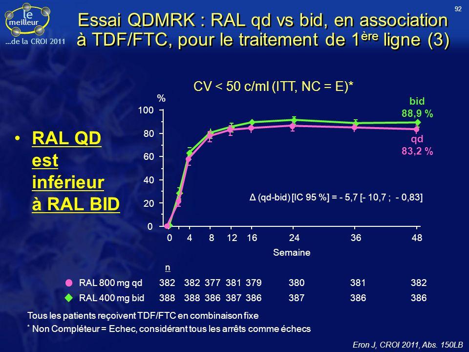 le meilleur …de la CROI 2011 Tous les patients reçoivent TDF/FTC en combinaison fixe * Non Compléteur = Echec, considérant tous les arrêts comme échecs CV < 50 c/ml (ITT, NC = E)* Essai QDMRK : RAL qd vs bid, en association à TDF/FTC, pour le traitement de 1 ère ligne (3) RAL QD est inférieur à RAL BID 80 60 40 20 0 100 0481216243648 Semaine Δ (qd-bid) [IC 95 %] = - 5,7 [- 10,7 ; - 0,83] qd 83,2 % bid 88,9 % n RAL 800 mg qd RAL 400 mg bid 382 388 382 388 377 386 381 387 379 386 380 387 381 386 382 386 % 92 Eron J, CROI 2011, Abs.