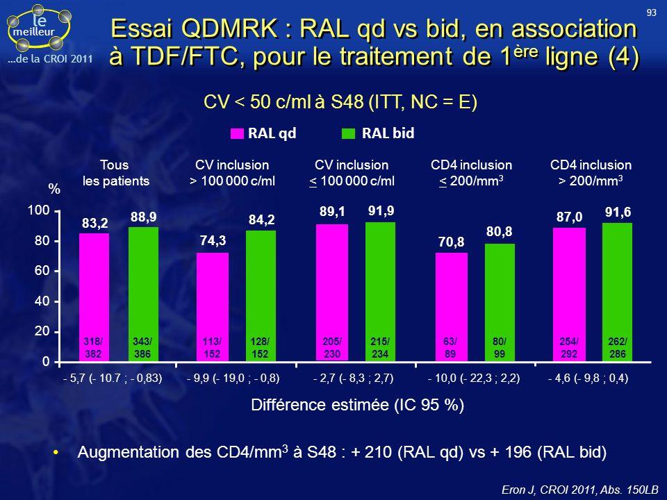 le meilleur …de la CROI 2011 CV < 50 c/ml à S48 (ITT, NC = E) 40 0 100 20 80 88,9 83,2 60 318/ 382 343/ 386 - 5,7 (- 10.7 ; - 0,83) Tous les patients CV inclusion > 100 000 c/ml 84,2 74,3 113/ 152 128/ 152 % - 9,9 (- 19,0 ; - 0,8) - 2,7 (- 8,3 ; 2,7) - 10,0 (- 22,3 ; 2,2) - 4,6 (- 9,8 ; 0,4) CV inclusion < 100 000 c/ml CD4 inclusion < 200/mm 3 CD4 inclusion > 200/mm 3 91,9 89,1 91,6 87,0 80,8 70,8 205/ 230 215/ 234 63/ 89 80/ 99 254/ 292 262/ 286 RAL qd RAL bid Différence estimée (IC 95 %) Essai QDMRK : RAL qd vs bid, en association à TDF/FTC, pour le traitement de 1 ère ligne (4) Augmentation des CD4/mm 3 à S48 : + 210 (RAL qd) vs + 196 (RAL bid) 93 Eron J, CROI 2011, Abs.