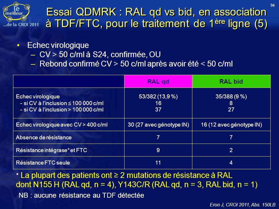 le meilleur …de la CROI 2011 Essai QDMRK : RAL qd vs bid, en association à TDF/FTC, pour le traitement de 1 ère ligne (5) Echec virologique –CV > 50 c/ml à S24, confirmée, OU –Rebond confirmé CV > 50 c/ml après avoir été < 50 c/ml * La plupart des patients ont 2 mutations de résistance à RAL dont N155 H (RAL qd, n = 4), Y143C/R (RAL qd, n = 3, RAL bid, n = 1) NB : aucune résistance au TDF détectée RAL qdRAL bid Echec virologique - si CV à linclusion 100 000 c/ml - si CV à linclusion > 100 000 c/ml 53/382 (13,9 %) 16 37 35/388 (9 %) 8 27 Echec virologique avec CV > 400 c/ml30 (27 avec génotype IN)16 (12 avec génotype IN) Absence de résistance77 Résistance intégrase* et FTC92 Résistance FTC seule114 94 Eron J, CROI 2011, Abs.