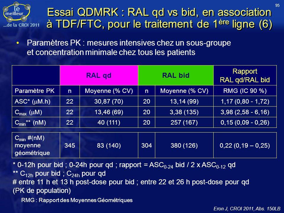 le meilleur …de la CROI 2011 Essai QDMRK : RAL qd vs bid, en association à TDF/FTC, pour le traitement de 1 ère ligne (6) RAL qdRAL bid Rapport RAL qd/RAL bid Paramètre PKnMoyenne (% CV)n RMG (IC 90 %) ASC* ( M.h) 2230,87 (70)2013,14 (99)1,17 (0,80 - 1,72) C max ( M) 2213,46 (69)203,38 (135)3,98 (2,58 - 6,16) C min ** (nM)2240 (111)20257 (167)0,15 (0,09 - 0,26) C min #(nM) moyenne géométrique 34583 (140)304380 (126)0,22 (0,19 – 0,25) Paramètres PK : mesures intensives chez un sous-groupe et concentration minimale chez tous les patients * 0-12h pour bid ; 0-24h pour qd ; rapport = ASC 0-24 bid / 2 x ASC 0-12 qd ** C 12h pour bid ; C 24h pour qd # entre 11 h et 13 h post-dose pour bid ; entre 22 et 26 h post-dose pour qd (PK de population) RMG : Rapport des Moyennes Géométriques 95 Eron J, CROI 2011, Abs.