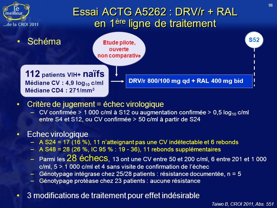 le meilleur …de la CROI 2011 Schéma Taiwo B, CROI 2011, Abs. 551 Etude pilote, ouverte non comparativ e 112 patients VIH+ naïfs Médiane CV : 4,9 log 1