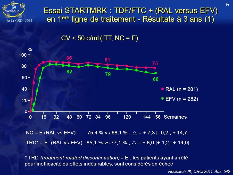 le meilleur …de la CROI 2011 Essai STARTMRK : TDF/FTC + (RAL versus EFV) en 1 ère ligne de traitement - Résultats à 3 ans (1) Rockstroh JK, CROI 2011,