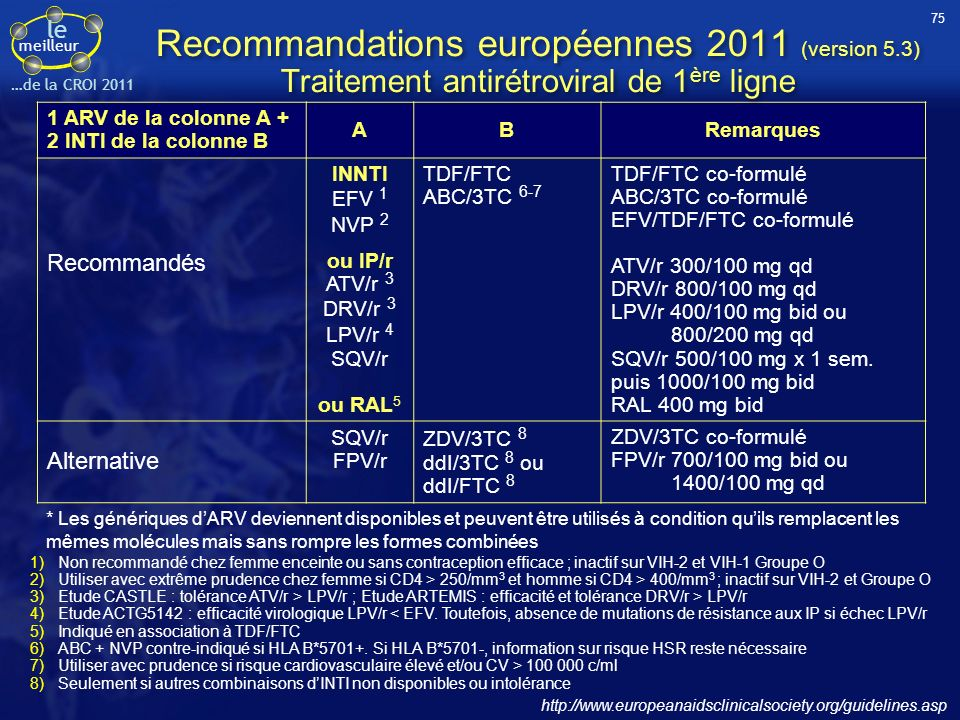 le meilleur …de la CROI 2011 1 ARV de la colonne A + 2 INTI de la colonne B ABRemarques Recommandés INNTI EFV 1 NVP 2 ou IP/r ATV/r 3 DRV/r 3 LPV/r 4 SQV/r ou RAL 5 TDF/FTC ABC/3TC 6-7 TDF/FTC co-formulé ABC/3TC co-formulé EFV/TDF/FTC co-formulé ATV/r 300/100 mg qd DRV/r 800/100 mg qd LPV/r 400/100 mg bid ou 800/200 mg qd SQV/r 500/100 mg x 1 sem.