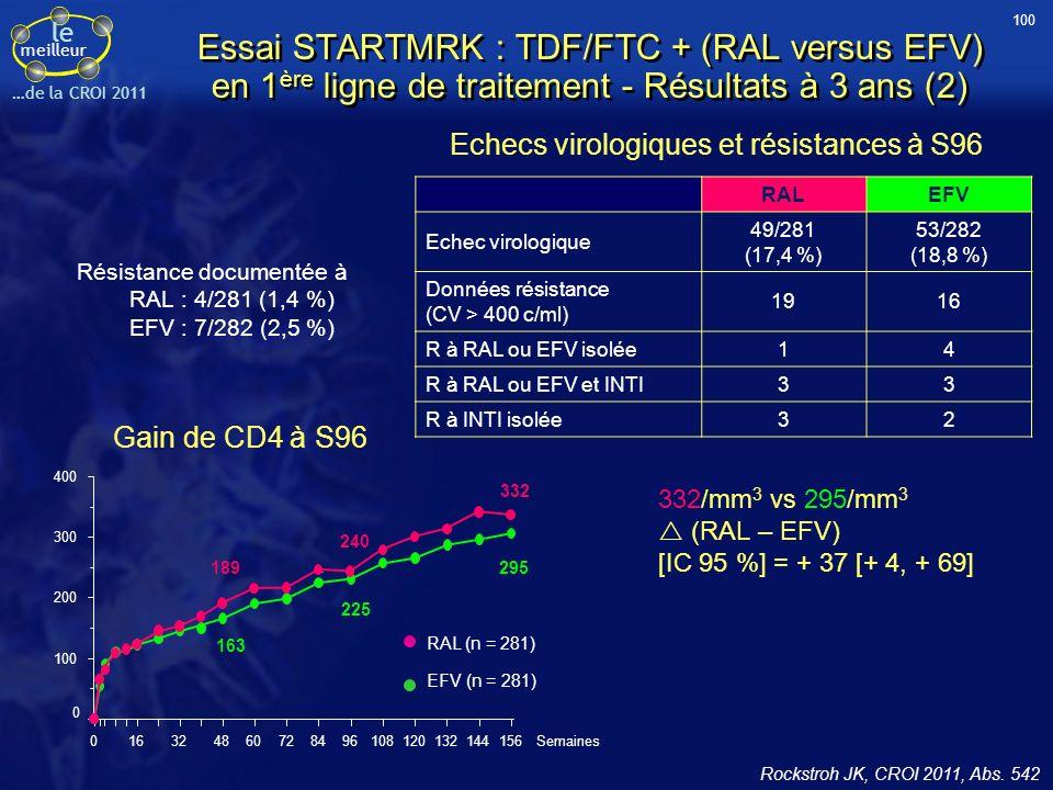 le meilleur …de la CROI 2011 Essai STARTMRK : TDF/FTC + (RAL versus EFV) en 1 ère ligne de traitement - Résultats à 3 ans (2) Echecs virologiques et résistances à S96 RALEFV Echec virologique 49/281 (17,4 %) 53/282 (18,8 %) Données résistance (CV > 400 c/ml) 1916 R à RAL ou EFV isolée14 R à RAL ou EFV et INTI33 R à INTI isolée32 Gain de CD4 à S96 332/mm 3 vs 295/mm 3 (RAL – EFV) [IC 95 %] = + 37 [+ 4, + 69] Résistance documentée à RAL : 4/281 (1,4 %) EFV : 7/282 (2,5 %) 100 Rockstroh JK, CROI 2011, Abs.