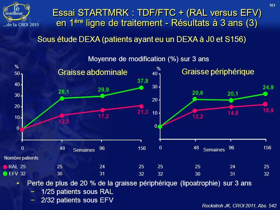 le meilleur …de la CROI 2011 Essai STARTMRK : TDF/FTC + (RAL versus EFV) en 1 ère ligne de traitement - Résultats à 3 ans (3) Moyenne de modification