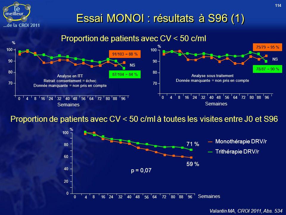 le meilleur …de la CROI 2011 Proportion de patients avec CV < 50 c/ml à toutes les visites entre J0 et S96 Proportion de patients avec CV < 50 c/ml 70