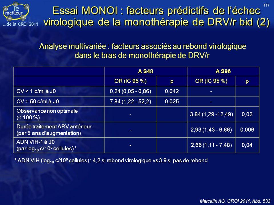 le meilleur …de la CROI 2011 Essai MONOI : facteurs prédictifs de léchec virologique de la monothérapie de DRV/r bid (2) Analyse multivariée : facteurs associés au rebond virologique dans le bras de monothérapie de DRV/r * ADN VIH (log 10 c/10 6 cellules) : 4,2 si rebond virologique vs 3,9 si pas de rebond A S48A S96 OR (IC 95 %)p p CV < 1 c/ml à J00,24 (0,05 - 0,86)0,042- CV > 50 c/ml à J07,84 (1,22 - 52,2)0,025- Observance non optimale (< 100 %) -3,84 (1,29 -12,49)0,02 Durée traitement ARV antérieur (par 5 ans daugmentation) -2,93 (1,43 - 6,66)0,006 ADN VIH-1 à J0 (par log 10 c/10 6 cellules) * -2,66 (1,11 - 7,48)0,04 117 Marcelin AG, CROI 2011, Abs.