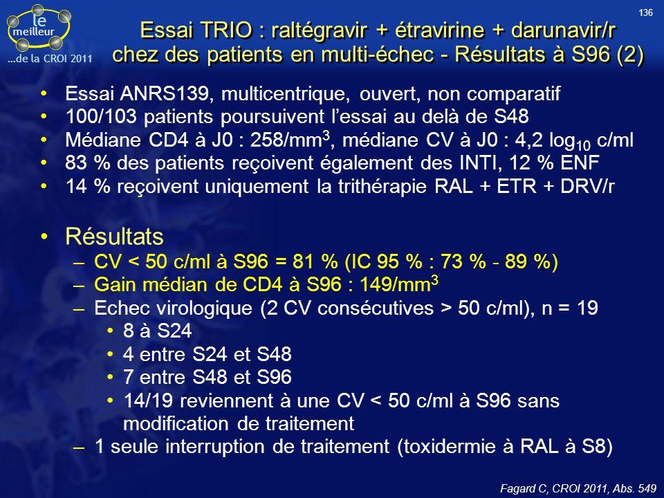 le meilleur …de la CROI 2011 Essai TRIO : raltégravir + étravirine + darunavir/r chez des patients en multi-échec - Résultats à S96 (2) Essai ANRS139, multicentrique, ouvert, non comparatif 100/103 patients poursuivent lessai au delà de S48 Médiane CD4 à J0 : 258/mm 3, médiane CV à J0 : 4,2 log 10 c/ml 83 % des patients reçoivent également des INTI, 12 % ENF 14 % reçoivent uniquement la trithérapie RAL + ETR + DRV/r Résultats –CV < 50 c/ml à S96 = 81 % (IC 95 % : 73 % - 89 %) –Gain médian de CD4 à S96 : 149/mm 3 –Echec virologique (2 CV consécutives > 50 c/ml), n = 19 8 à S24 4 entre S24 et S48 7 entre S48 et S96 14/19 reviennent à une CV < 50 c/ml à S96 sans modification de traitement –1 seule interruption de traitement (toxidermie à RAL à S8) Fagard C, CROI 2011, Abs.