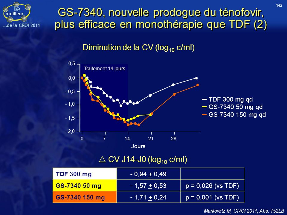 le meilleur …de la CROI 2011 GS-7340, nouvelle prodogue du ténofovir, plus efficace en monothérapie que TDF (2) Markowitz M, CROI 2011, Abs. 152LB Dim