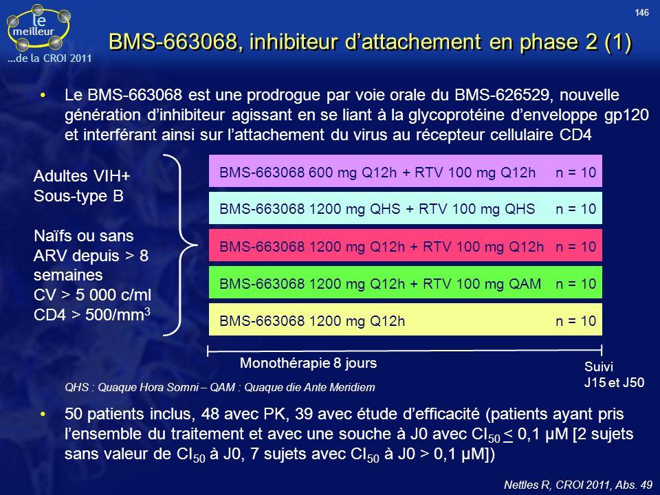 le meilleur …de la CROI 2011 BMS-663068, inhibiteur dattachement en phase 2 (1) Le BMS-663068 est une prodrogue par voie orale du BMS-626529, nouvelle génération dinhibiteur agissant en se liant à la glycoprotéine denveloppe gp120 et interférant ainsi sur lattachement du virus au récepteur cellulaire CD4 Nettles R, CROI 2011, Abs.