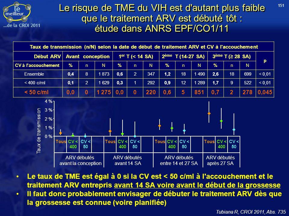 le meilleur …de la CROI 2011 Le risque de TME du VIH est d autant plus faible que le traitement ARV est débuté tôt : étude dans ANRS EPF/CO1/11 Le taux de TME est égal à 0 si la CV est < 50 c/ml à l accouchement et le traitement ARV entrepris avant 14 SA voire avant le début de la grossesse Il faut donc probablement envisager de débuter le traitement ARV dès que la grossesse est connue (voire planifiée) Tubiana R, CROI 2011, Abs.