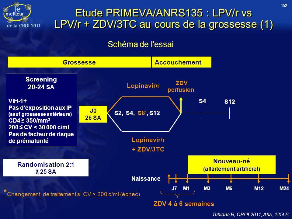 le meilleur …de la CROI 2011 Screening 20-24 SA VIH-1+ Pas d exposition aux IP (sauf grossesse antérieure) CD4 350/mm 3 200 CV < 30 000 c/ml Pas de facteur de risque de prématurité Randomisation 2:1 à 25 SA Grossesse Nouveau-né (allaitement artificiel) M24 Naissance J7M1M3M6M12 ZDV 4 à 6 semaines Accouchement Lopinavir /r + ZDV/3TC ZDV perfusion S4 S12 J0 26 SA S2, S4, S8 *, S12 * Changement de traitement si CV > 200 c/ml (échec) Etude PRIMEVA/ANRS135 : LPV/r vs LPV/r + ZDV/3TC au cours de la grossesse (1) Tubiana R, CROI 2011, Abs, 125LB Schéma de l essai 152