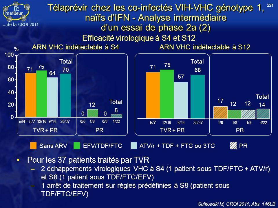 le meilleur …de la CROI 2011 Télaprévir chez les co-infectés VIH-VHC génotype 1, naïfs dIFN - Analyse intermédiaire dun essai de phase 2a (2) Sulkowsk