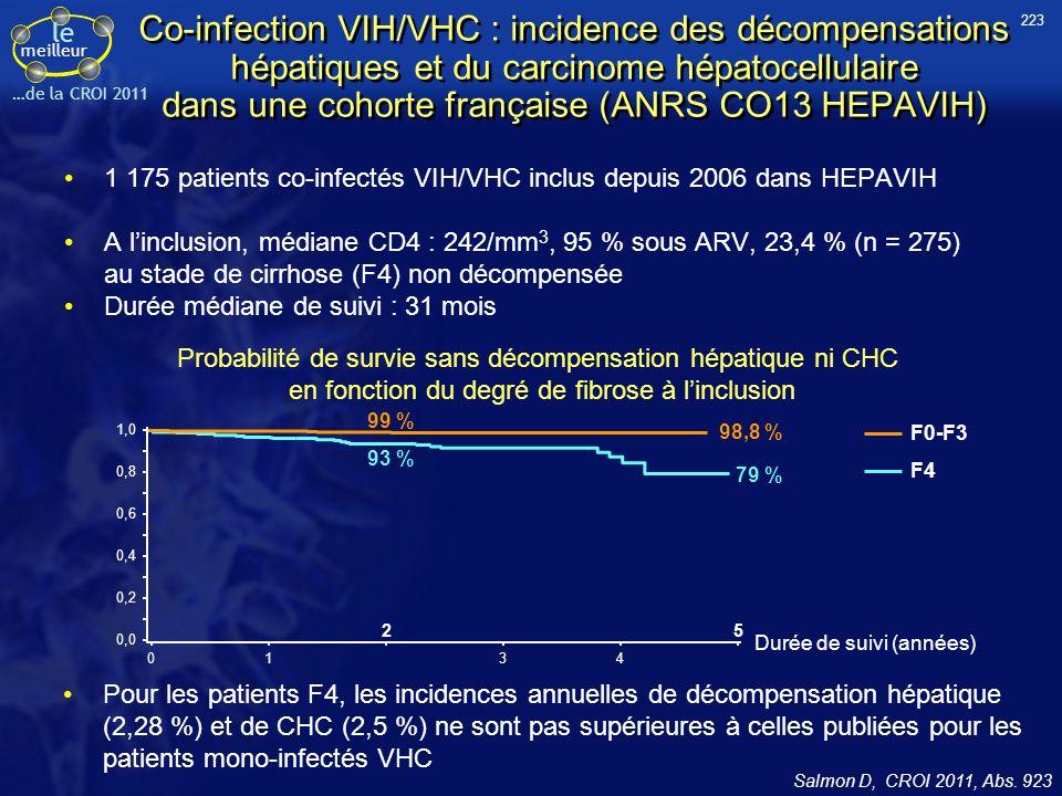 le meilleur …de la CROI 2011 Co-infection VIH/VHC : incidence des décompensations hépatiques et du carcinome hépatocellulaire dans une cohorte françai
