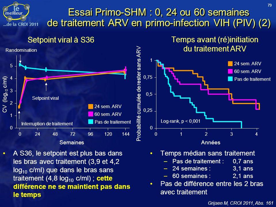 le meilleur …de la CROI 2011 Essai Primo-SHM : 0, 24 ou 60 semaines de traitement ARV en primo-infection VIH (PIV) (2) Setpoint viral à S36 A S36, le setpoint est plus bas dans les bras avec traitement (3,9 et 4,2 log 10 c/ml) que dans le bras sans traitement (4,8 log 10 c/ml) ; cette différence ne se maintient pas dans le temps Temps avant (ré)initiation du traitement ARV Temps médian sans traitement –Pas de traitement : 0,7 ans –24 semaines : 3,1 ans –60 semaines : 2,1 ans Pas de différence entre les 2 bras avec traitement Grijsen M, CROI 2011, Abs.