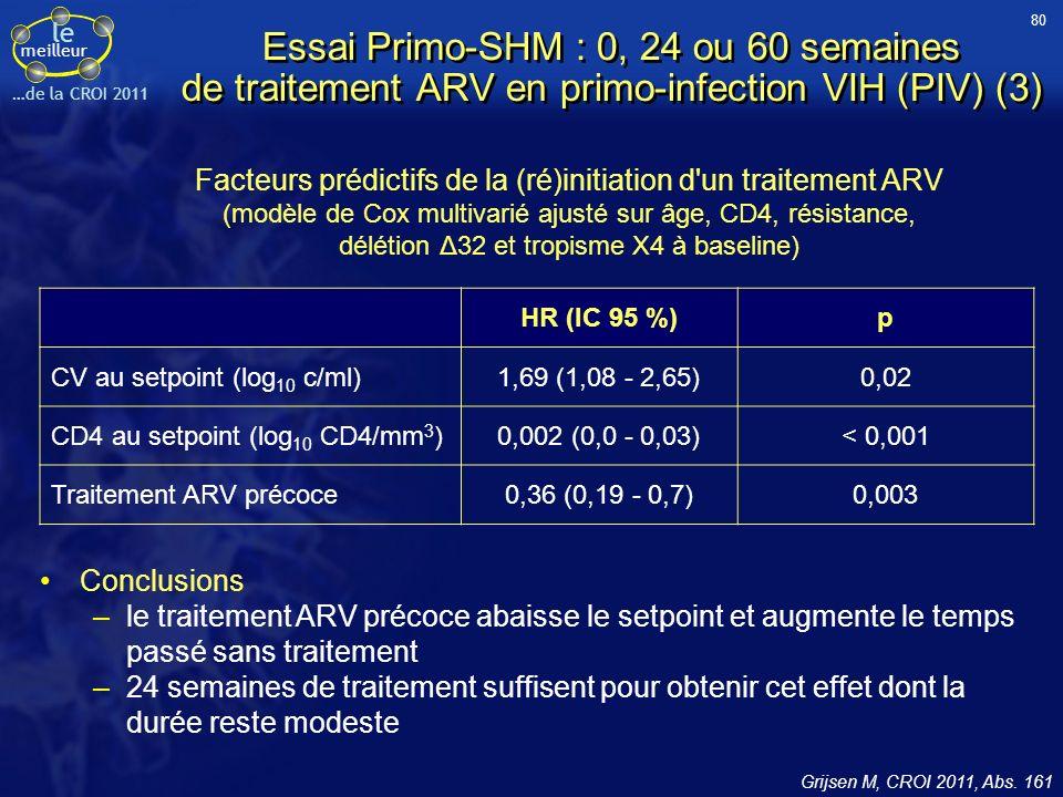 le meilleur …de la CROI 2011 Essai Primo-SHM : 0, 24 ou 60 semaines de traitement ARV en primo-infection VIH (PIV) (3) Facteurs prédictifs de la (ré)initiation d un traitement ARV (modèle de Cox multivarié ajusté sur âge, CD4, résistance, délétion Δ32 et tropisme X4 à baseline) Grijsen M, CROI 2011, Abs.