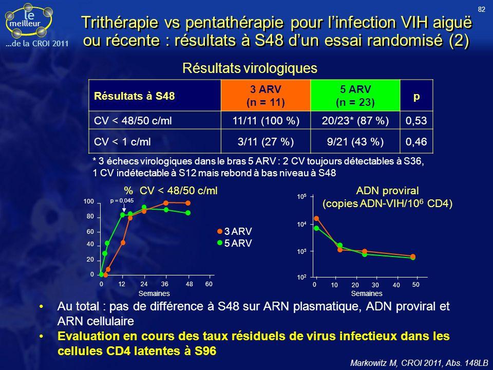 le meilleur …de la CROI 2011 Trithérapie vs pentathérapie pour linfection VIH aiguë ou récente : résultats à S48 dun essai randomisé (2) Au total : pas de différence à S48 sur ARN plasmatique, ADN proviral et ARN cellulaire Evaluation en cours des taux résiduels de virus infectieux dans les cellules CD4 latentes à S96 Markowitz M, CROI 2011, Abs.