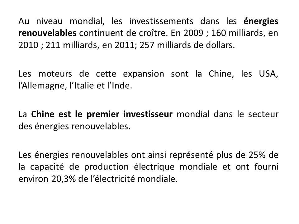 Au niveau mondial, les investissements dans les énergies renouvelables continuent de croître. En 2009 ; 160 milliards, en 2010 ; 211 milliards, en 201