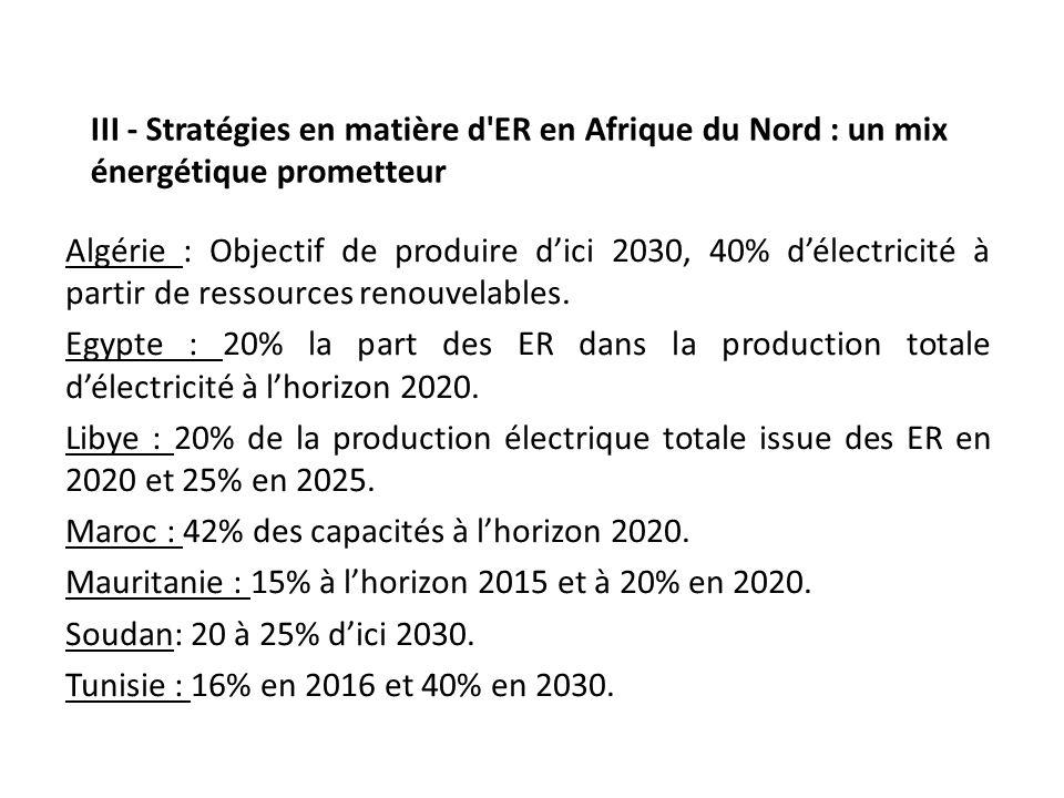 III - Stratégies en matière d'ER en Afrique du Nord : un mix énergétique prometteur Algérie : Objectif de produire dici 2030, 40% délectricité à parti