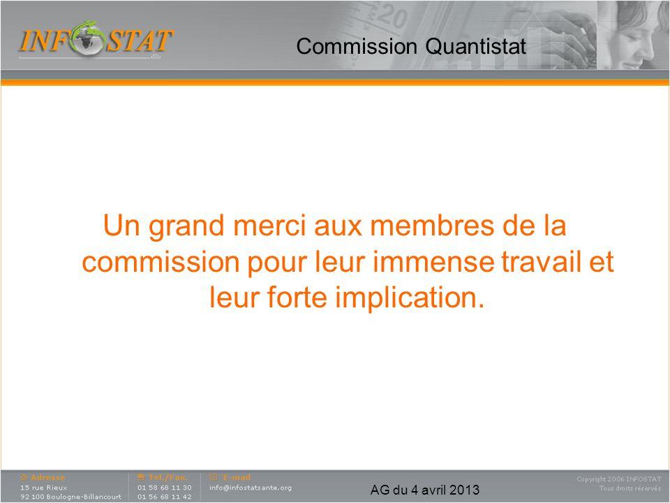 AG du 4 avril 2013 Commission Quantistat Un grand merci aux membres de la commission pour leur immense travail et leur forte implication.