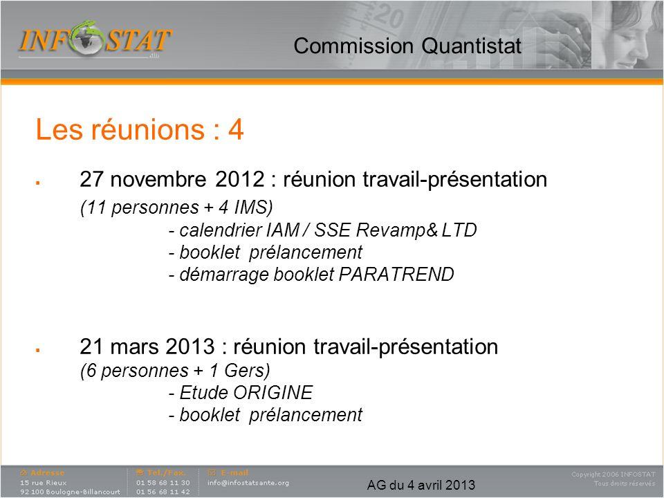 AG du 4 avril 2013 Commission Quantistat Résultats / le travail des groupes Mise à disposition des booklets : Phase de prélancement Pharmatrend (IMS) Visiostrat (GERS) Top Pharma (GERS)