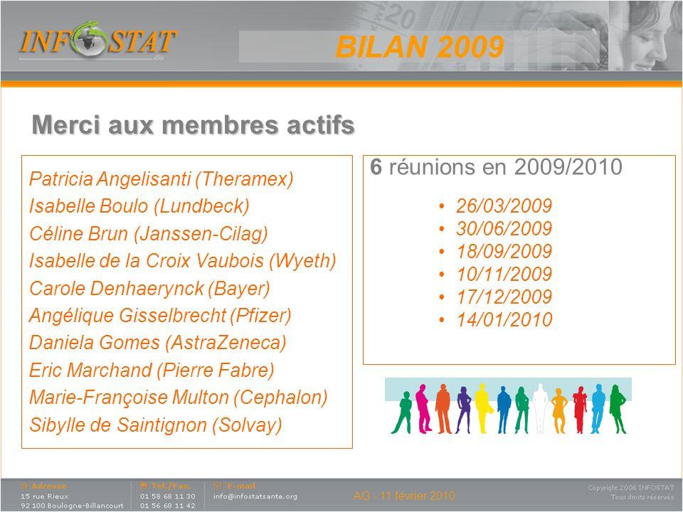 6 réunions en 2009/2010 26/03/2009 30/06/2009 18/09/2009 10/11/2009 17/12/2009 14/01/2010 Merci aux membres actifs BILAN 2009 Patricia Angelisanti (Th