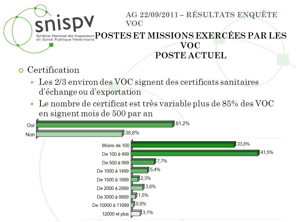 AG 22/09/2011 – RÉSULTATS ENQUÊTE VOC Certification Les 2/3 environ des VOC signent des certificats sanitaires déchange ou dexportation Le nombre de c