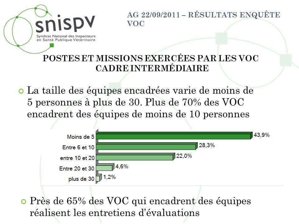 AG 22/09/2011 – RÉSULTATS ENQUÊTE VOC La taille des équipes encadrées varie de moins de 5 personnes à plus de 30. Plus de 70% des VOC encadrent des éq