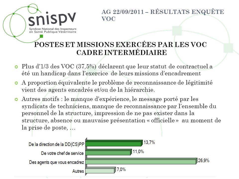AG 22/09/2011 – RÉSULTATS ENQUÊTE VOC Plus d1/3 des VOC (37,5%) déclarent que leur statut de contractuel a été un handicap dans lexercice de leurs mis