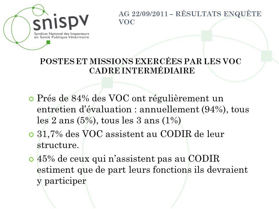 AG 22/09/2011 – RÉSULTATS ENQUÊTE VOC Prés de 84% des VOC ont régulièrement un entretien dévaluation : annuellement (94%), tous les 2 ans (5%), tous l