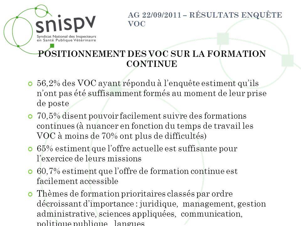 AG 22/09/2011 – RÉSULTATS ENQUÊTE VOC 56,2% des VOC ayant répondu à lenquête estiment quils nont pas été suffisamment formés au moment de leur prise d