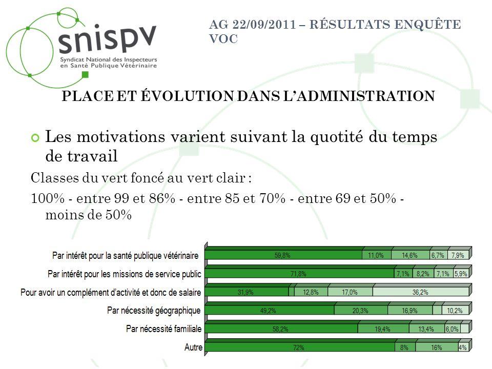 AG 22/09/2011 – RÉSULTATS ENQUÊTE VOC Les motivations varient suivant la quotité du temps de travail Classes du vert foncé au vert clair : 100% - entr