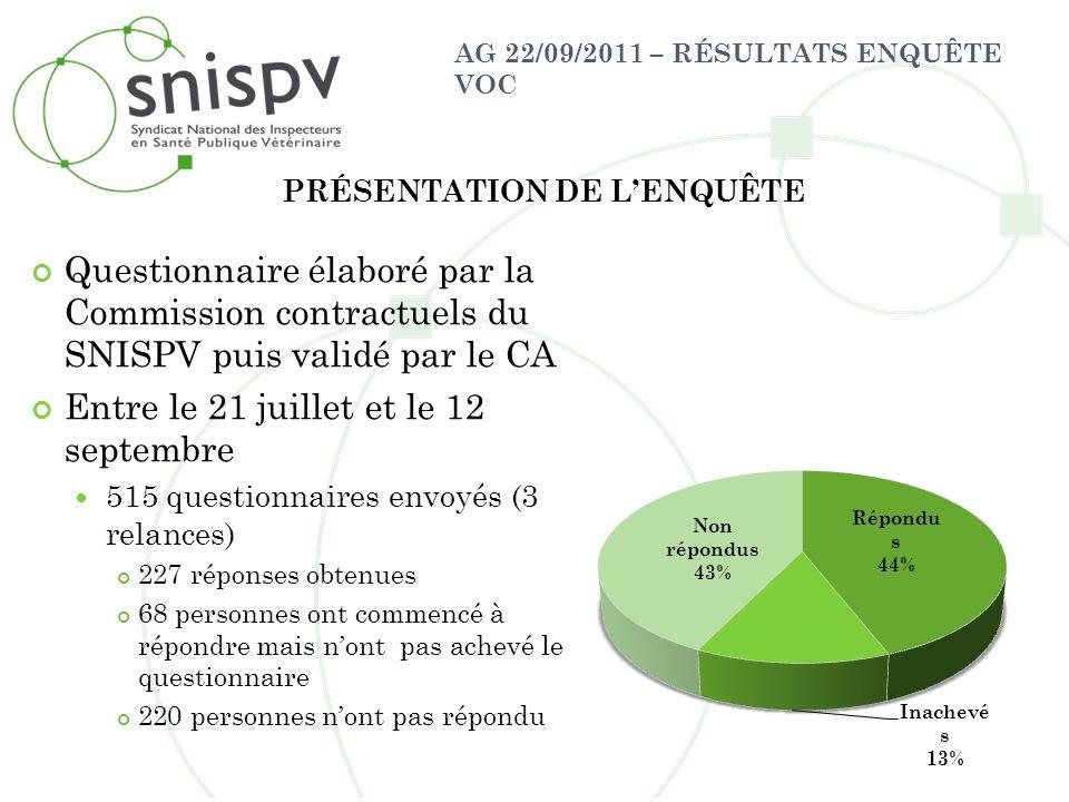 AG 22/09/2011 – RÉSULTATS ENQUÊTE VOC PROFIL DES VOC AYANT RÉPONDUS À LENQUÊTE Sur les 227 personnes ayant répondu, 48,9% sont des femmes et 51,1% sont des hommes 83,3% ont au moins un enfant Adhésion au SNISPV : 41,9% sont adhérents 58,1% ne sont pas adhérents 41% sont en CDD 59% sont en CDI