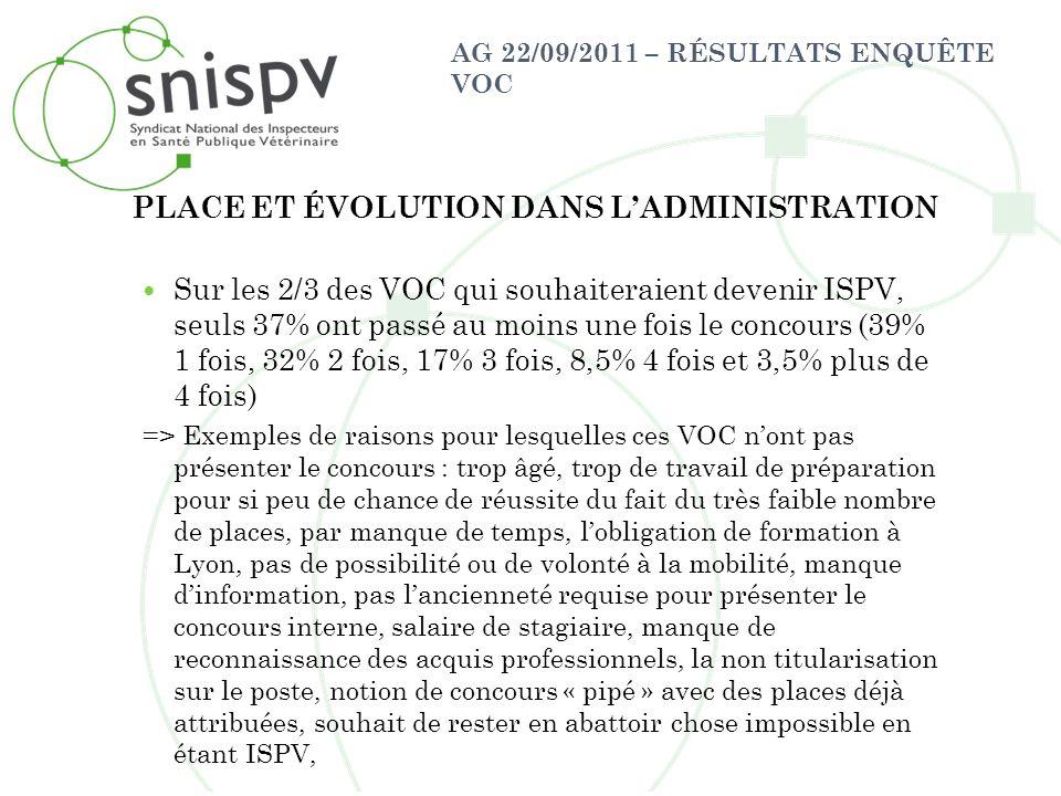 AG 22/09/2011 – RÉSULTATS ENQUÊTE VOC Sur les 2/3 des VOC qui souhaiteraient devenir ISPV, seuls 37% ont passé au moins une fois le concours (39% 1 fo