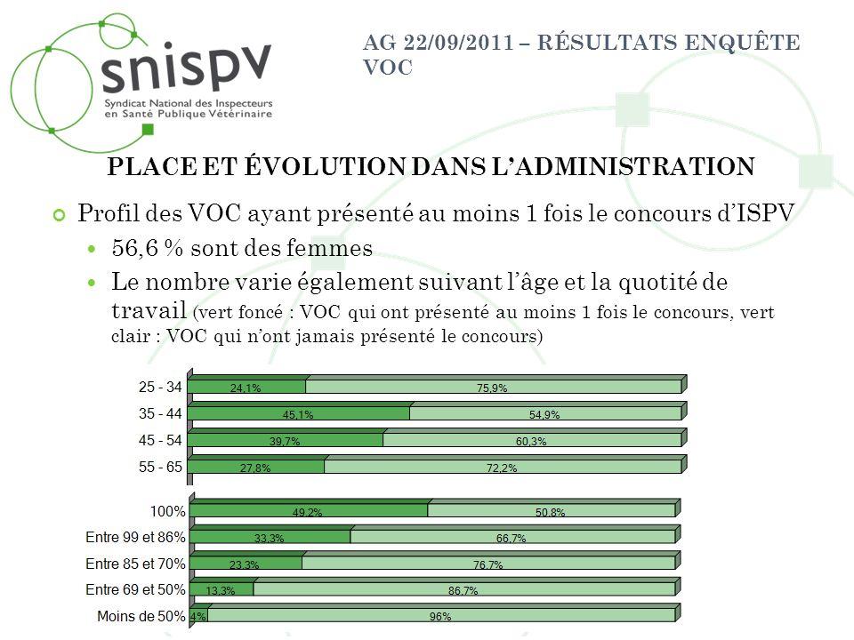 AG 22/09/2011 – RÉSULTATS ENQUÊTE VOC Profil des VOC ayant présenté au moins 1 fois le concours dISPV 56,6 % sont des femmes Le nombre varie également