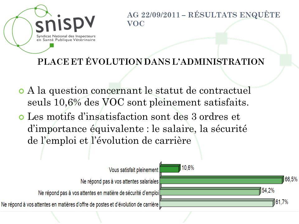 AG 22/09/2011 – RÉSULTATS ENQUÊTE VOC A la question concernant le statut de contractuel seuls 10,6% des VOC sont pleinement satisfaits. Les motifs din