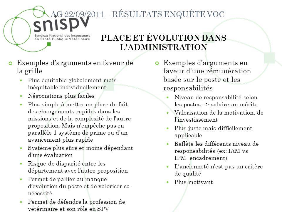 AG 22/09/2011 – RÉSULTATS ENQUÊTE VOC PLACE ET ÉVOLUTION DANS LADMINISTRATION Exemples darguments en faveur de la grille Plus équitable globalement ma