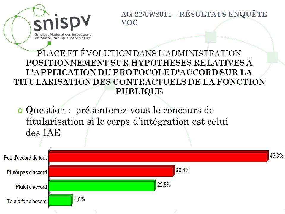 AG 22/09/2011 – RÉSULTATS ENQUÊTE VOC Question : présenterez-vous le concours de titularisation si le corps dintégration est celui des IAE PLACE ET ÉV