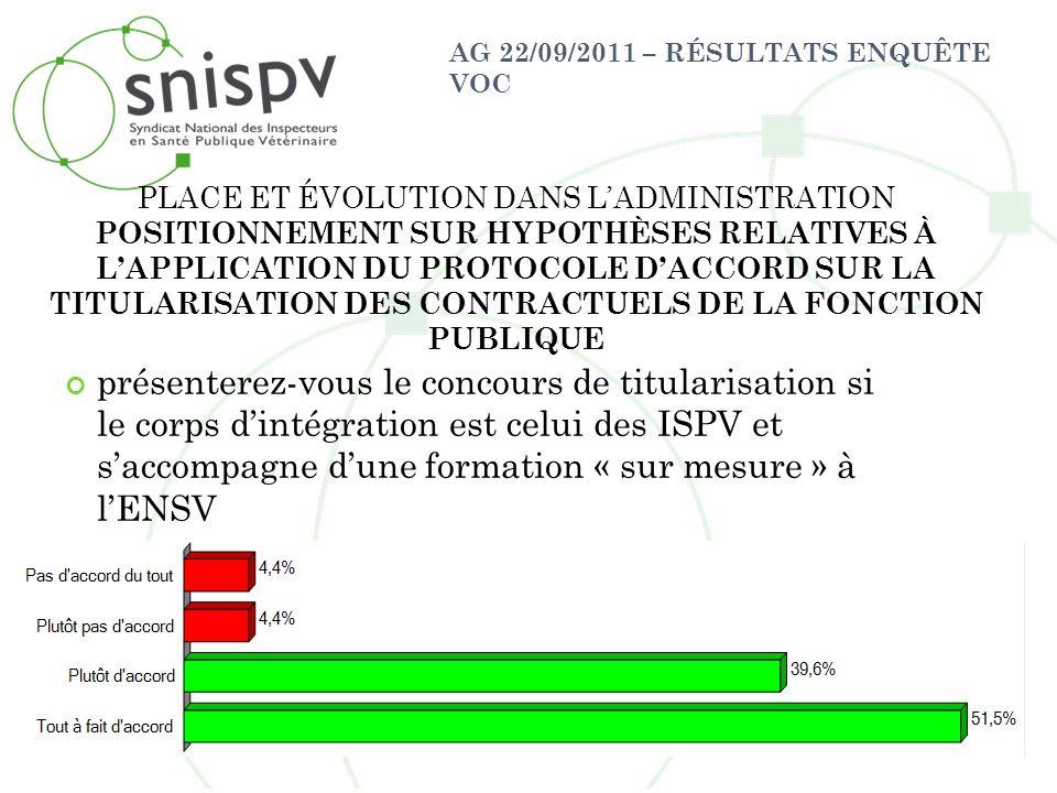 AG 22/09/2011 – RÉSULTATS ENQUÊTE VOC présenterez-vous le concours de titularisation si le corps dintégration est celui des ISPV et saccompagne dune f