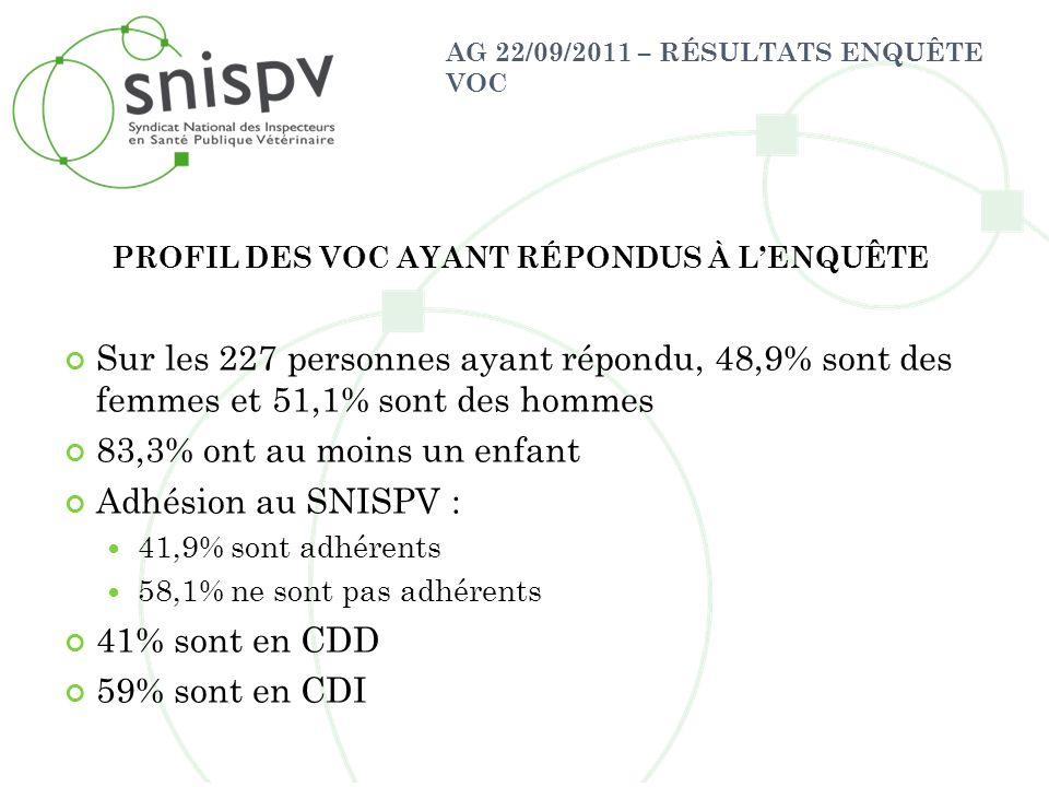 AG 22/09/2011 – RÉSULTATS ENQUÊTE VOC PROFIL DES VOC AYANT RÉPONDUS À LENQUÊTE Sur les 227 personnes ayant répondu, 48,9% sont des femmes et 51,1% son