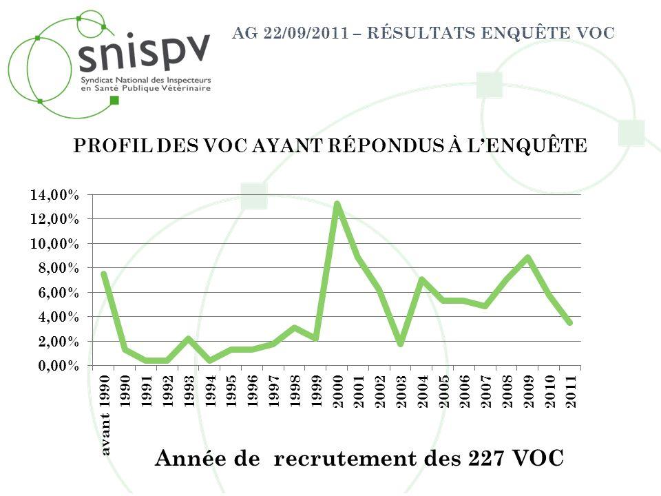 AG 22/09/2011 – RÉSULTATS ENQUÊTE VOC Prés de 84% des VOC ont régulièrement un entretien dévaluation : annuellement (94%), tous les 2 ans (5%), tous les 3 ans (1%) 31,7% des VOC assistent au CODIR de leur structure.