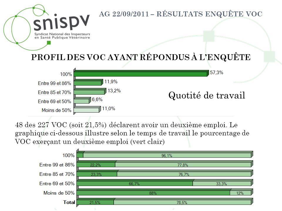 AG 22/09/2011 – RÉSULTATS ENQUÊTE VOC PROFIL DES VOC AYANT RÉPONDUS À LENQUÊTE Quotité de travail 48 des 227 VOC (soit 21,5%) déclarent avoir un deuxi