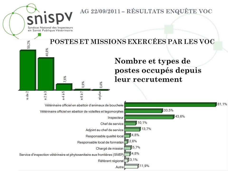 AG 22/09/2011 – RÉSULTATS ENQUÊTE VOC POSTES ET MISSIONS EXERCÉES PAR LES VOC Nombre et types de postes occupés depuis leur recrutement