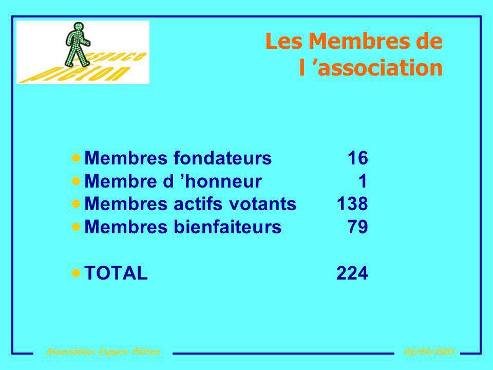 Association Espace Piéton02/04/2005 Les Membres de l association Membres fondateurs16 Membre d honneur 1 Membres actifs votants138 Membres bienfaiteur