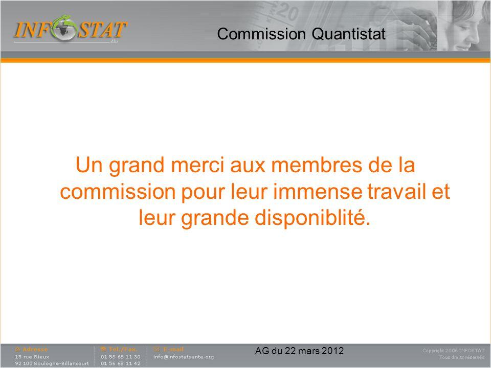 Commission Quantistat Un grand merci aux membres de la commission pour leur immense travail et leur grande disponiblité. AG du 22 mars 2012