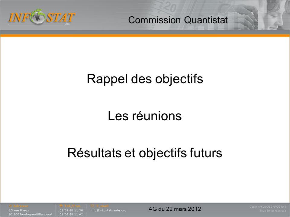 Commission Quantistat Rappel des objectifs Les réunions Résultats et objectifs futurs AG du 22 mars 2012