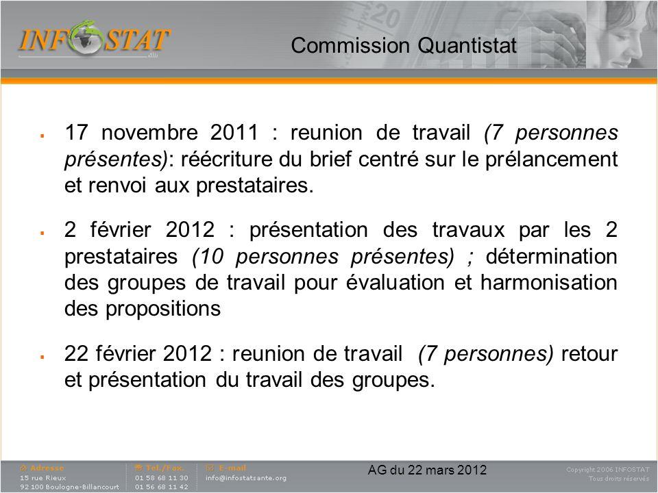 Commission Quantistat 17 novembre 2011 : reunion de travail (7 personnes présentes): réécriture du brief centré sur le prélancement et renvoi aux pres